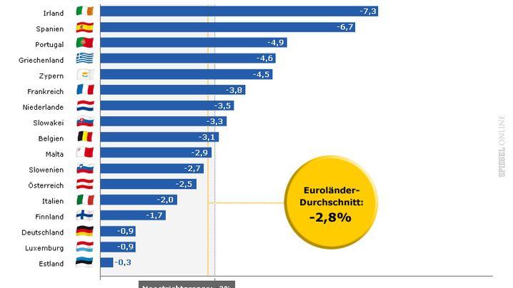 Grafiken: Die wichtigsten Fakten zur Euro-Krise