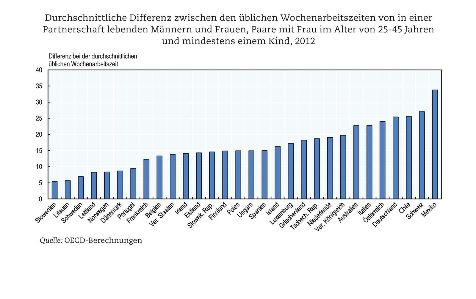 EINMALIGE VERWENDUNG OECD Studie / 4/8