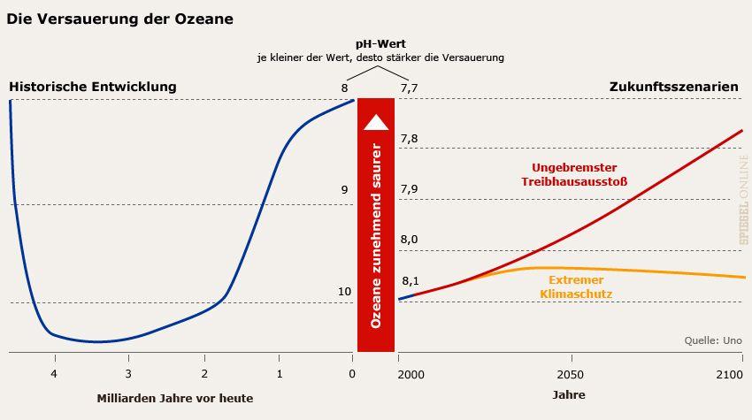 Grafik :: Versauerung der Ozeane - Geschichte und Zukunft