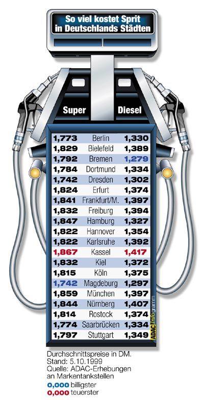 Soviel kostet Benzin in Deutschlands Großstädten