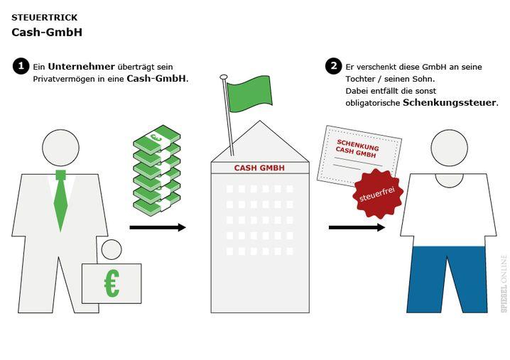 Von Privat zum Unternehmen: Das Modell Cash-GmbH