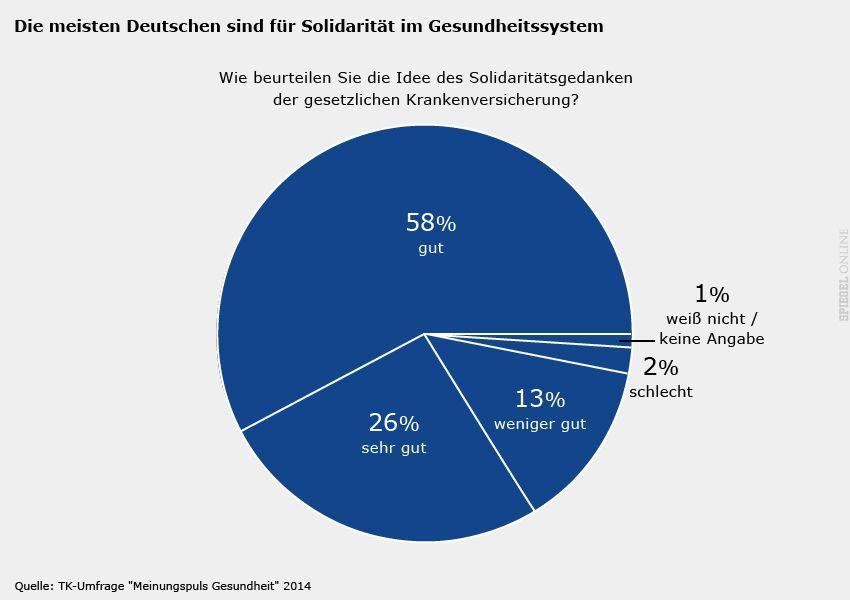 Grafik - TK-Umfrage Gesundheit 2014 - Seite 13: Die meisten Deutschen sind für Solidarität im Gesundheitssystem