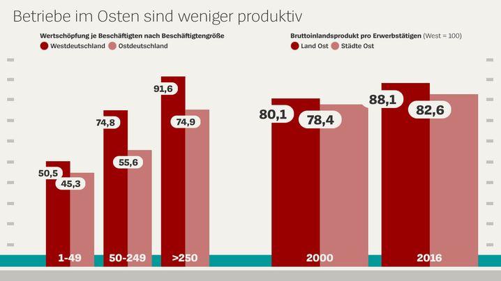 Die Produktivität ist in den neuen Ländern geringer - über alle Betriebsgrößen (Quelle: IAB Betriebspanel, IWH)