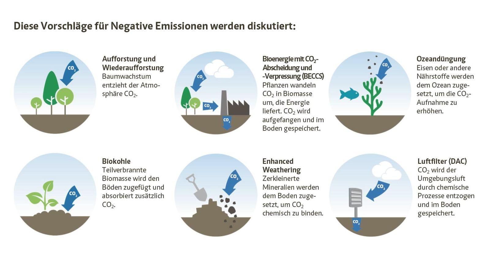 EINMALIGE VERWENDUNG Grafik Negative Emissionen