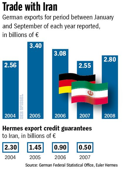 German trade with Iran