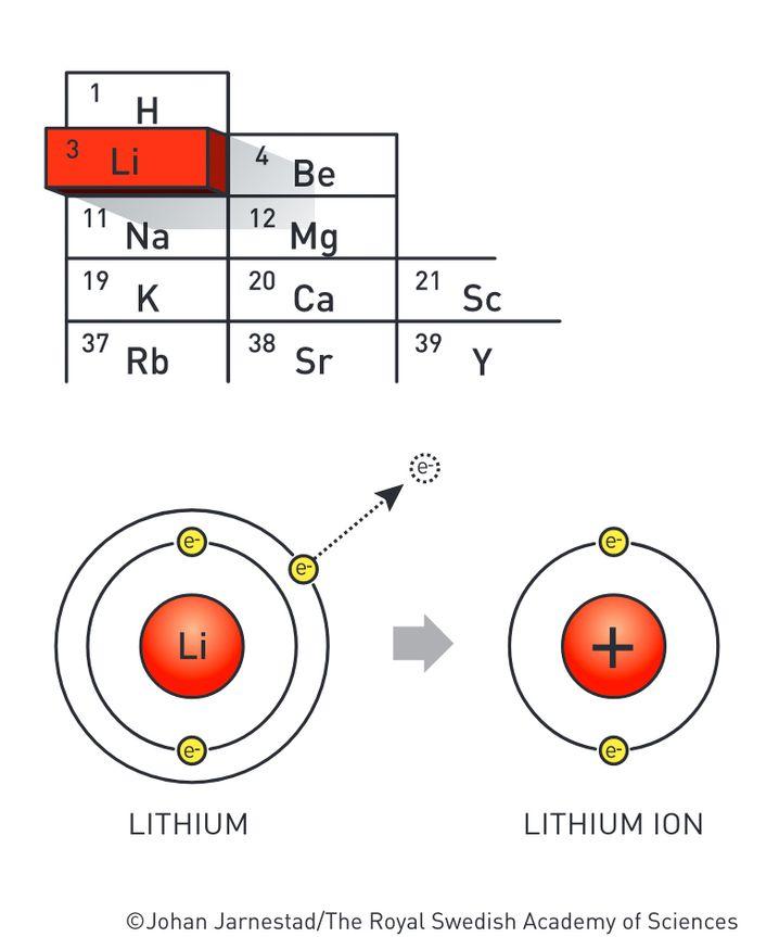 Lithiumatome geben bereitwillig das Elektron von ihrer äußeren Hülle ab