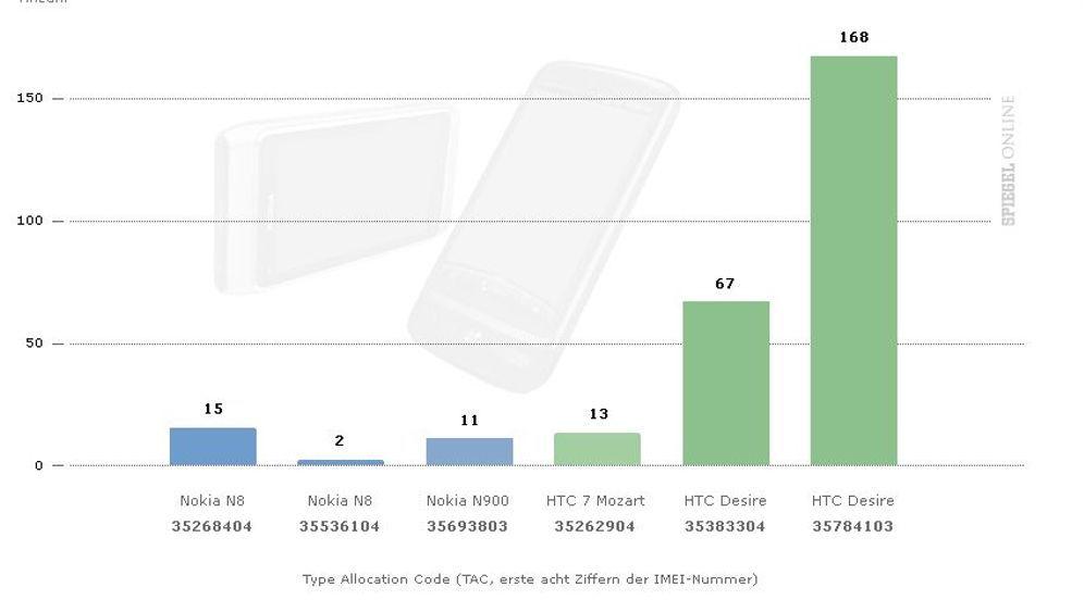 Verräterische IMEI: Analyse der Seriennummern von Handys