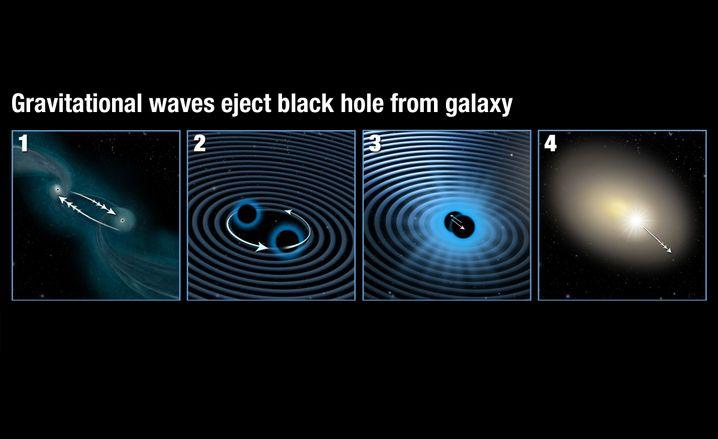 Szenario: 1) Zwei Galaxien verschmelzen. 2) Die beiden Schwarzen Löcher umkreisen sich und produzieren Gravitationswellen. 3) Die Gravitationswellen sind nicht in alle Richtungen gleich stark, weil sich die Schwarzen Löcher in ihrer Masse unterscheiden. 4) Wenn sie verschmelzen, schleudert der Gravitationswellen-Rückstoß das Schwarze Loch aus der Galaxie.