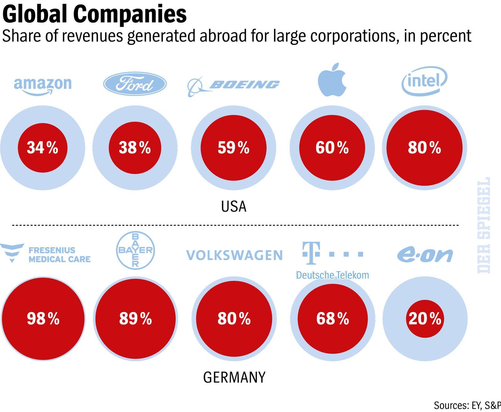 DER SPIEGEL 05 EN Global Companies