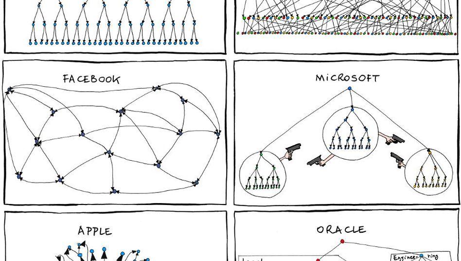 Konkurrenz als Strukturprinzip: Die Kultur bei Microsoft könnte sich wandeln
