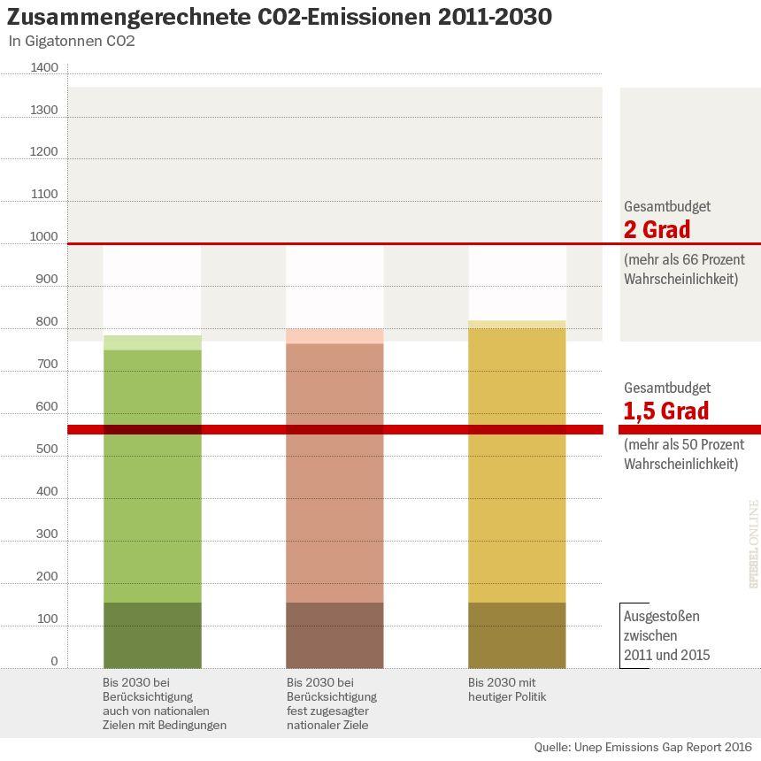 SPERRFRIST 03.11.2016 10.30 - Grafik Emissions Gap Report 2016 - Abb.2