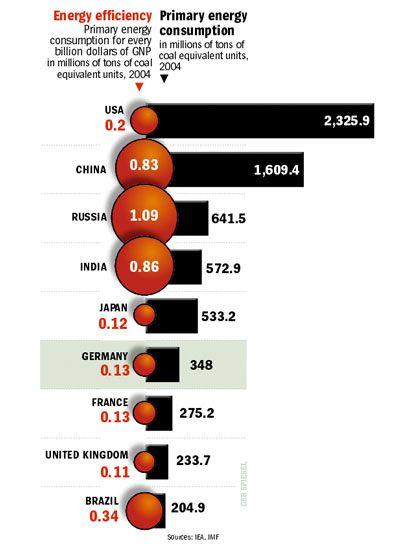Graphic: International comparison of energy efficiency
