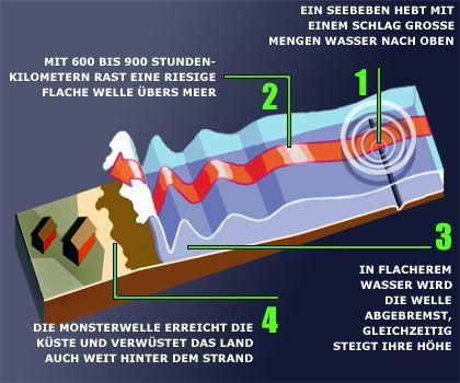 Grafik: Der Weg einer Tsunami