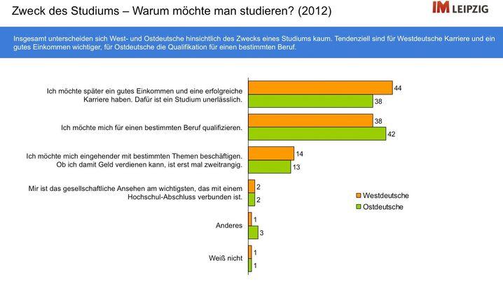 Umfrage unter jungen Deutschen: Wie hältst du es mit dem Osten?