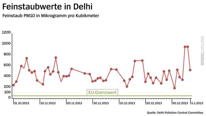 Zweimonatige Smogphase in der indischen Großstadt