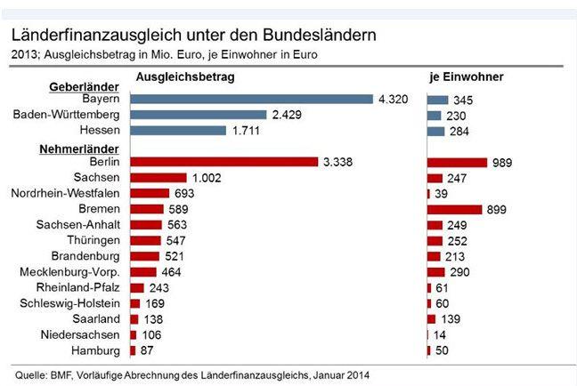 Münchhausen-Check Länderfinanzausgleich
