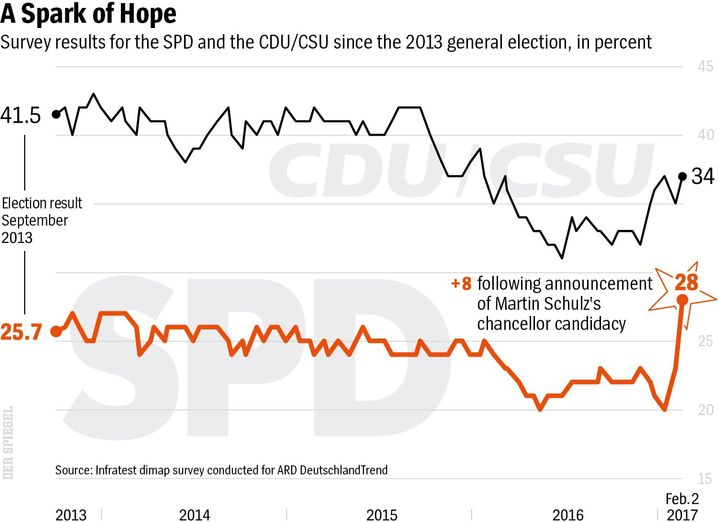 Election polls: A Spark of Hope