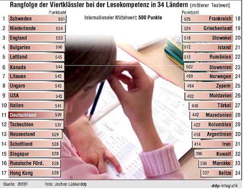 Iglu-Vergleich international: Deutschland auf Rang 11