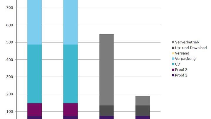 Grafiken: Effekte der Dematerialisierung