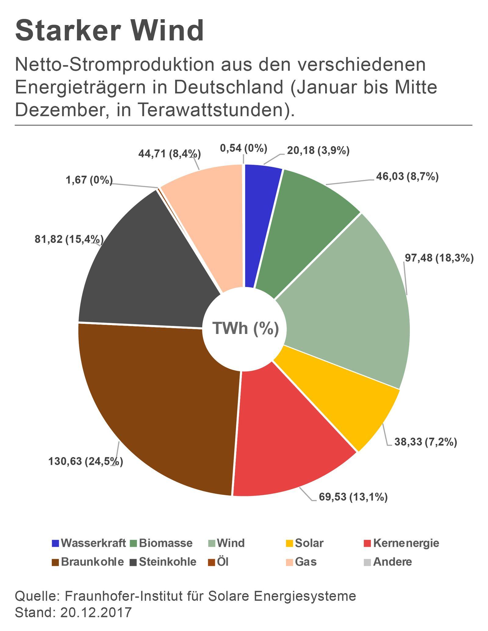 GRAFIK Stromerzeugung in Deutschland in 2017
