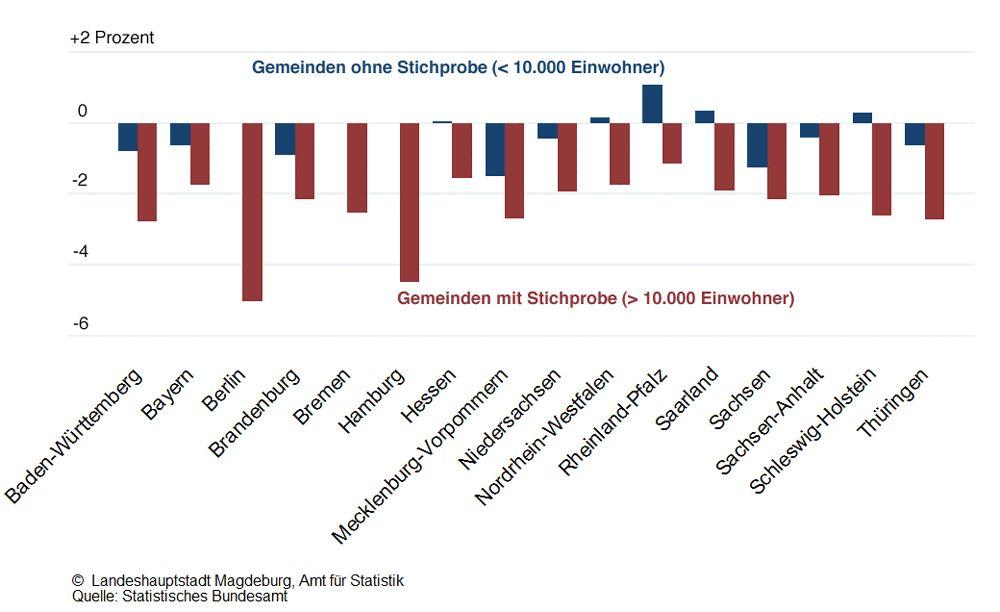 EINMALIGE VERWENDUNG Säulengrafik Magdeburg Bundesländer