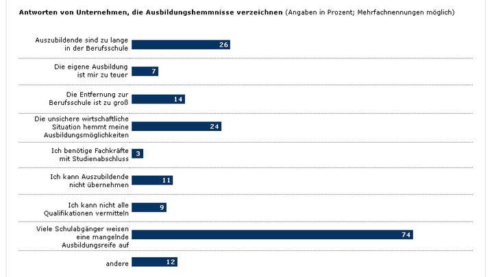 DIHK-Umfrage: Alle Ergebnisse in Grafiken