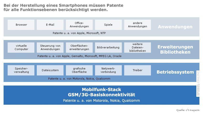 Grafik: Smartphones Herstellung - Patente füralle Funktionsebenen