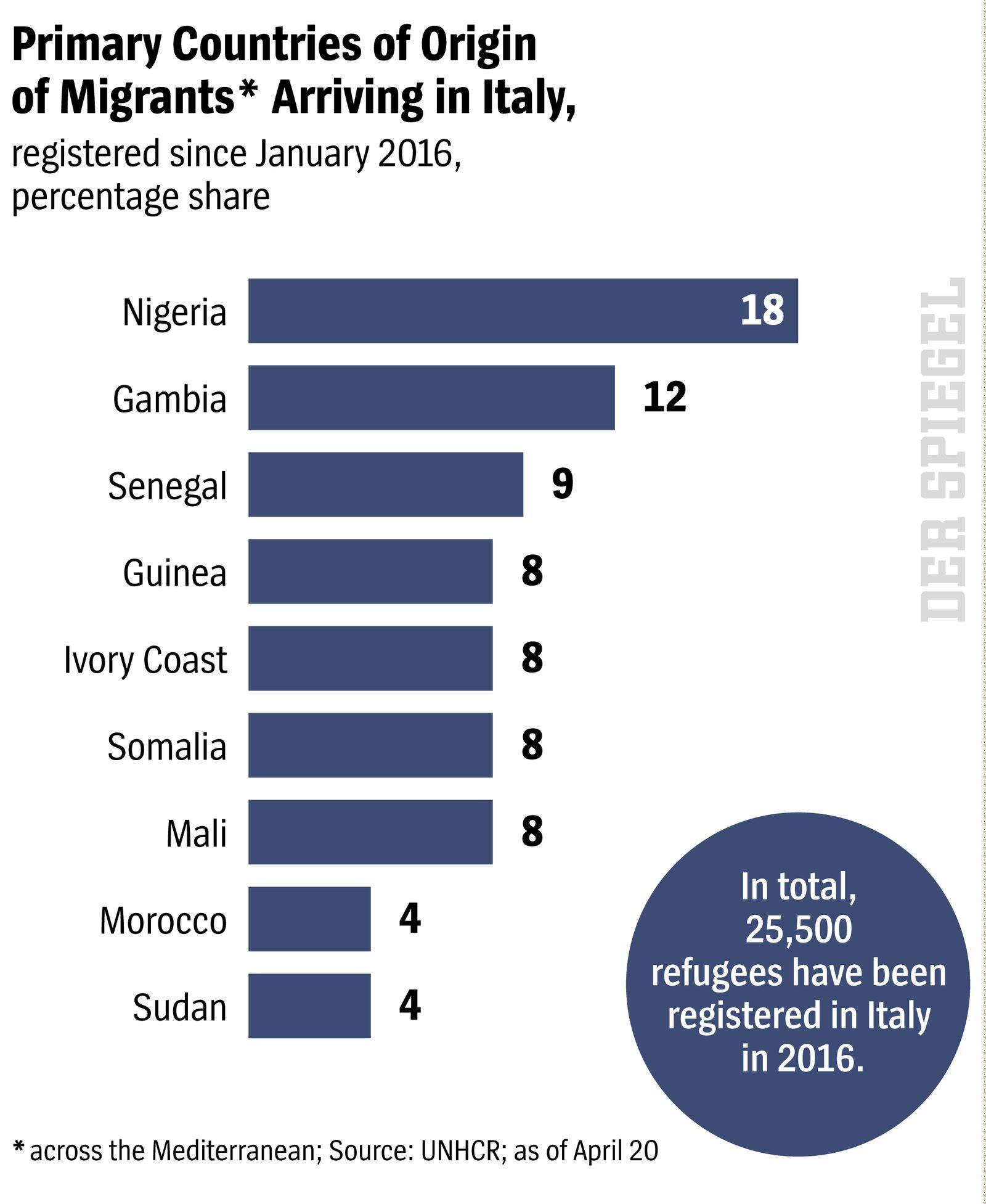 DER SPIEGEL 17/2016 s.93 Primary Countries