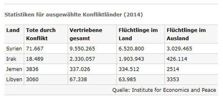 Statistiken für ausgewählte Konfliktländer (2014), Quelle: Institute for Economics and Peace