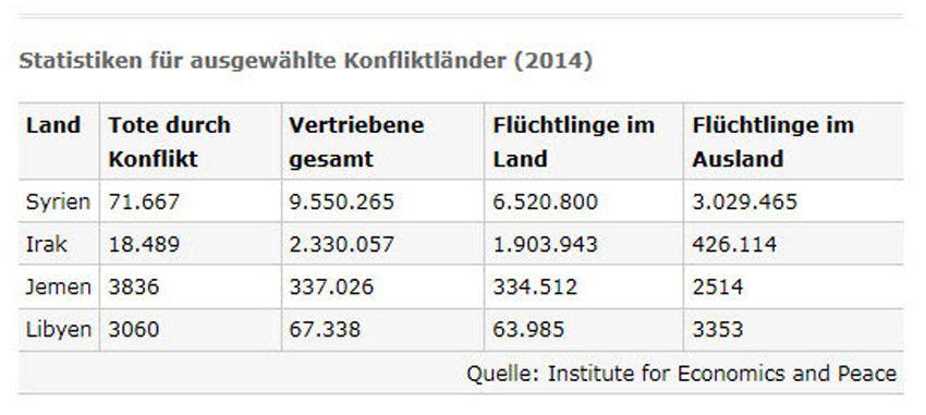 Screenshot Statistiken für ausgewählte Konfliktländer (Tabelle 13603)