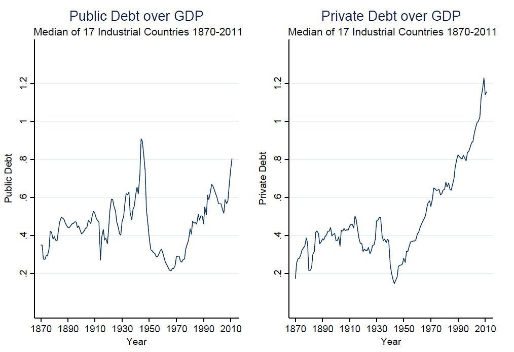 EINMALIGE VERWENDUNG Moritz Schularick / Öffentliche und private Schulden / #2