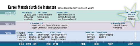 Merkels Weg zur Macht