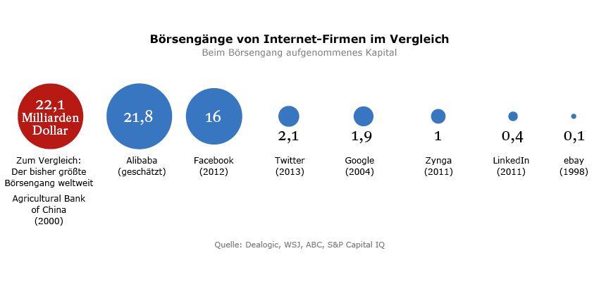 Grafik Alibaba Börsengänge von Internet-Firmen im Vergleich