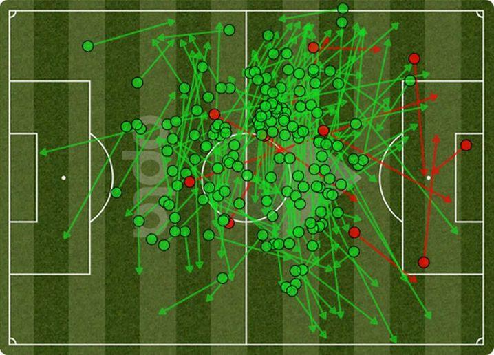 Im Heimspiel gegen Frankfurt sorgte Thiago mit 185 Ballkontakten für einen Bundesliga-Rekord.