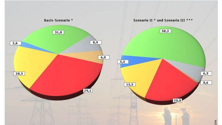 Grafiken: Energiegutachten für die Regierung