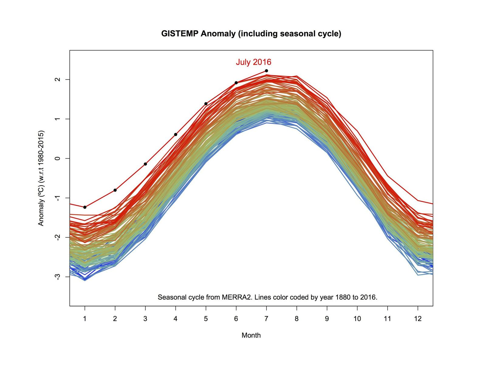 EINMALIGE VERWENDUNG Nasa/ Klima/ Grafik
