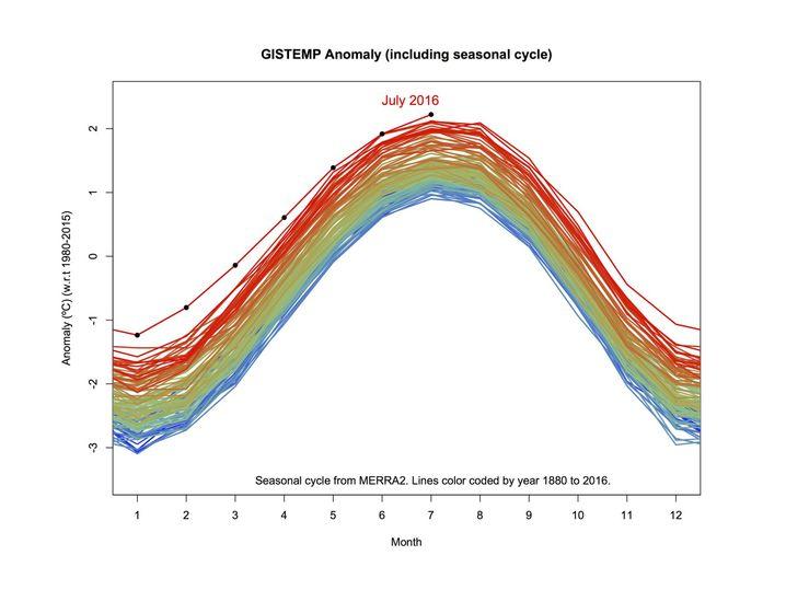 Jahresverläufe der globalen Durchschnittstemperatur