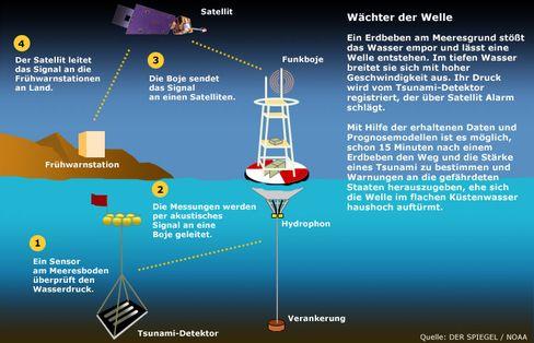 Dreistufige Vorwarnung: Wie ein Tsunami-Vorhersagesystem funktioniert