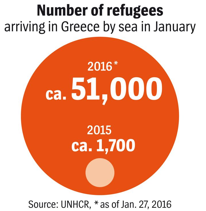 Refugees arriving in Greece by sea