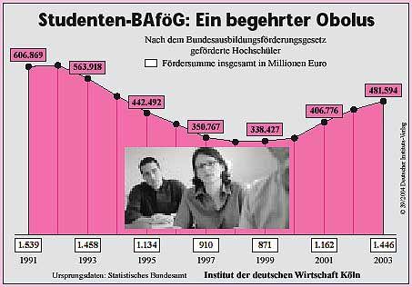 Bafög: Nur noch als Darlehen?