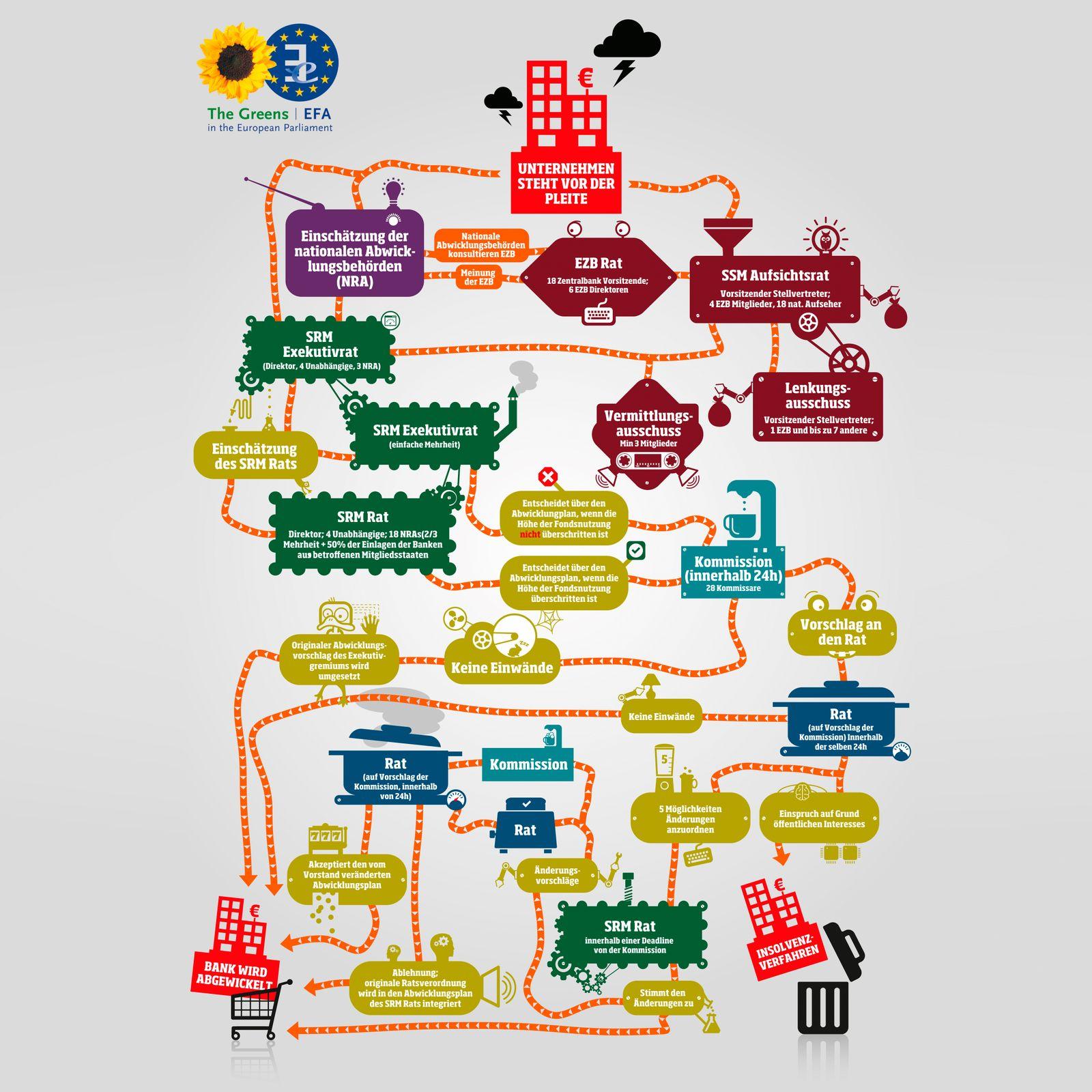 EINMALIGE VERWENDUNG Banken Awicklungsmechanismus