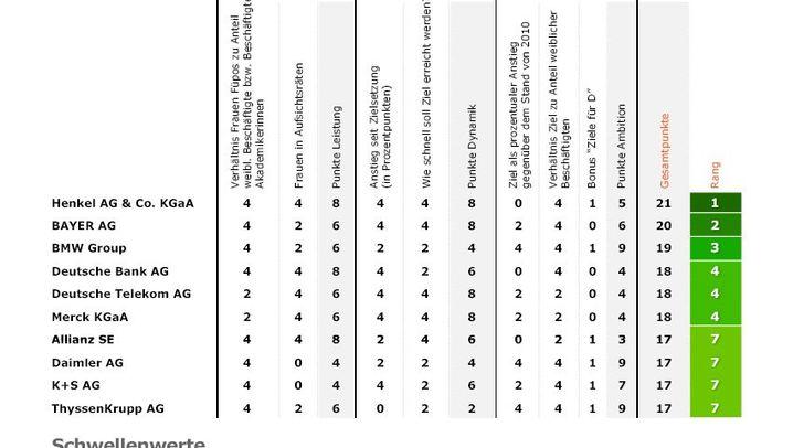 Übersicht: Die Ergebnisse des Frauen-Karriere-Index' im Detail