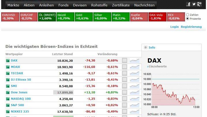 Unsere neue Börsenseite: Echtzeitkurse und mehr