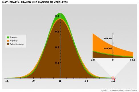 Theoretische Verteilung von Männern (orange) und Frauen (grün): Der vergrößerte Ausschnitt zeigt die höhere Häufigkeit männlicher Mathe-Genies