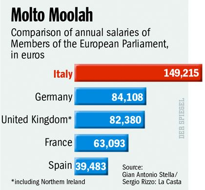 Italy has by far the best-paid Members of the European Parliament.