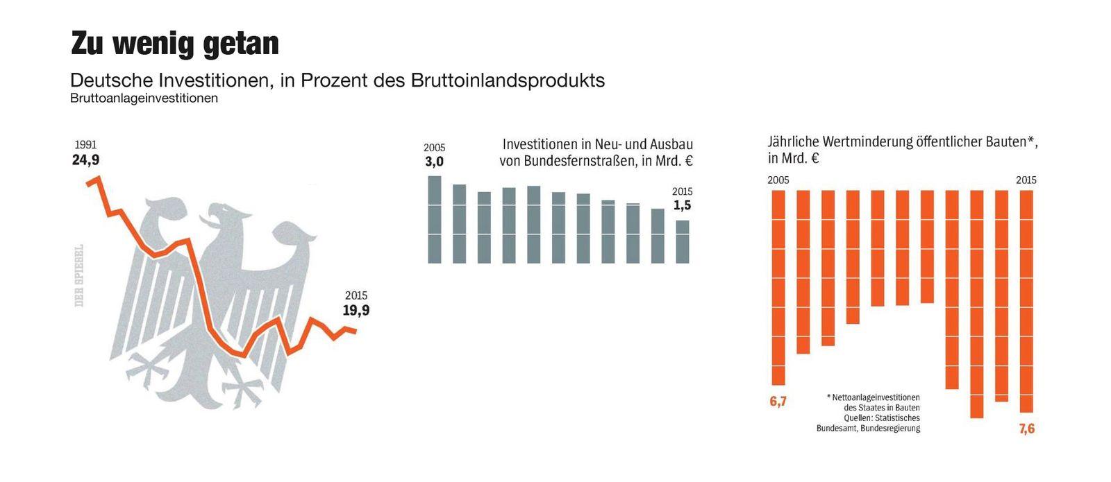 EINMALIGE VERWENDUNG GRAFIK / Deutsche Investitionen