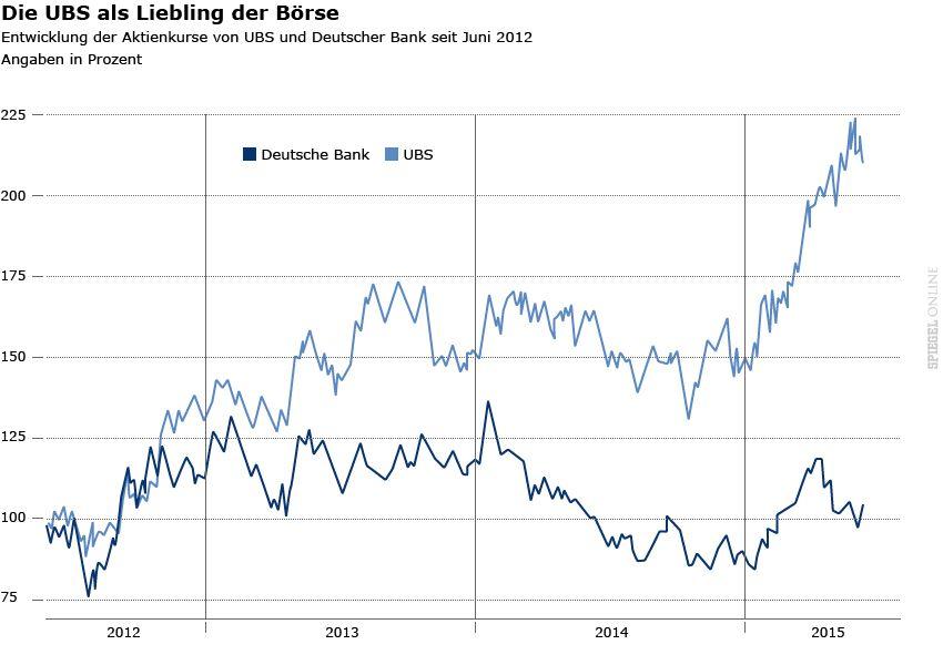 Grafik - Entwicklung der Aktienkurse von UBS und Deutscher Bank seit Juni 2012