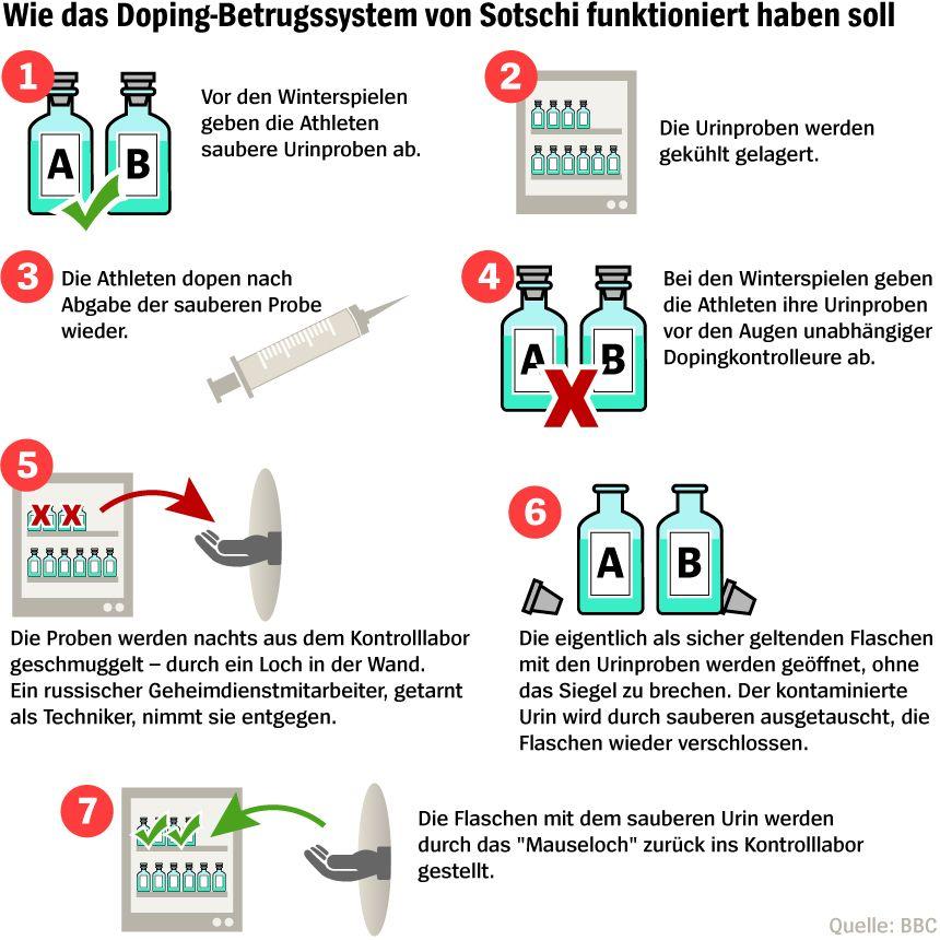 Grafik - Doping-Betrugssystem von Sotschi