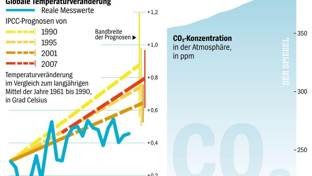 Rätselhafte Kurven: Pause der Erderwärmung