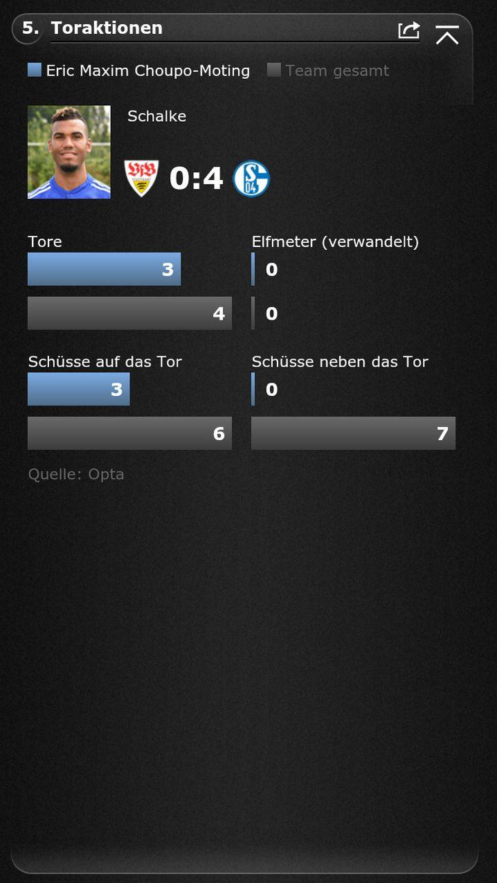 Wie komme ich da hin? SPIEGEL-ONLINE-Fußball-App starten / 14. Spieltag / VfB Stuttgart - Schalke 04 / Aufstellungen / Choupo-Moting / Toraktionen